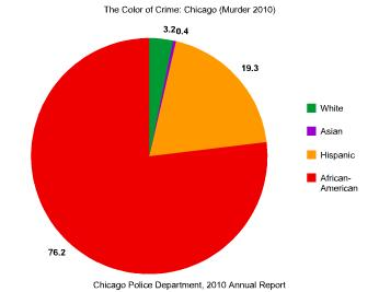 chicago in other words 95 5 % of murder arrests in chicago were